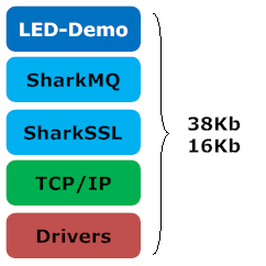 SharkMQTT Bare Metal System